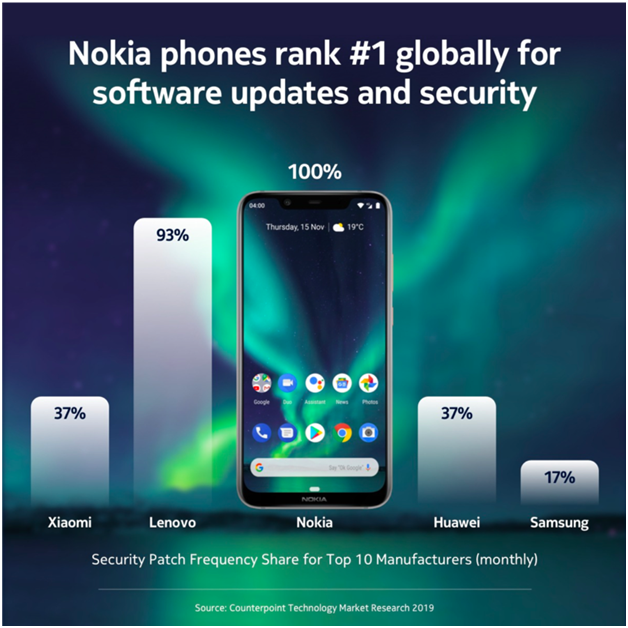 Nokia Security Patches